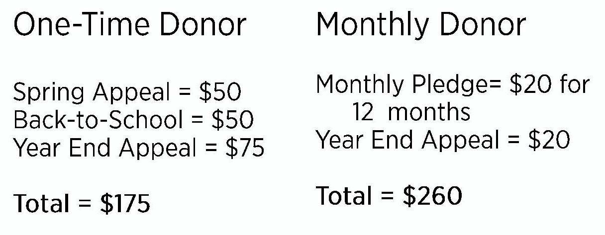 One-Time / Monthly Comparison